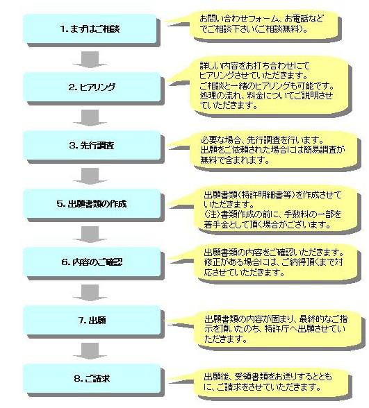 出願処理フローb3